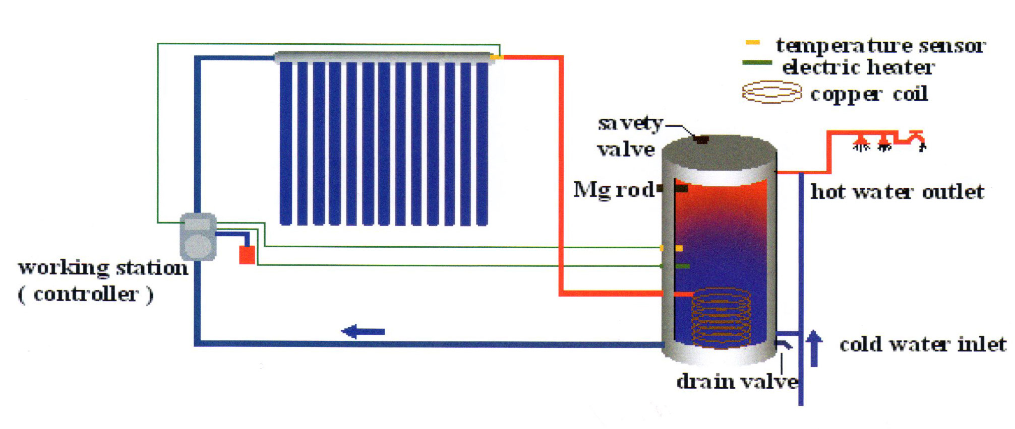 Single coil split solar system split solar water heater Electric heating systems homes